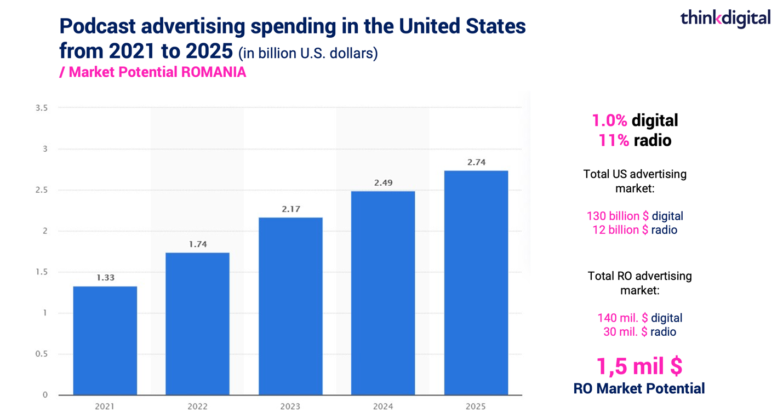 Podcast spending US market